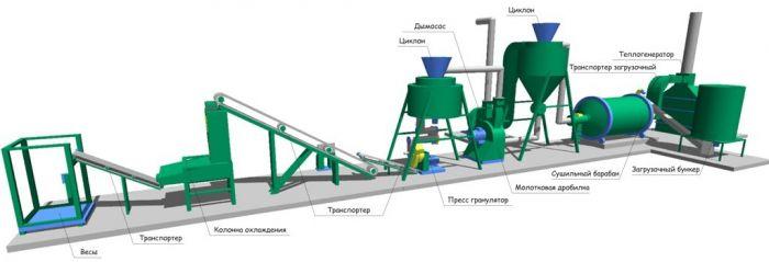 Оборудование для производства гранулированных кормов из травы